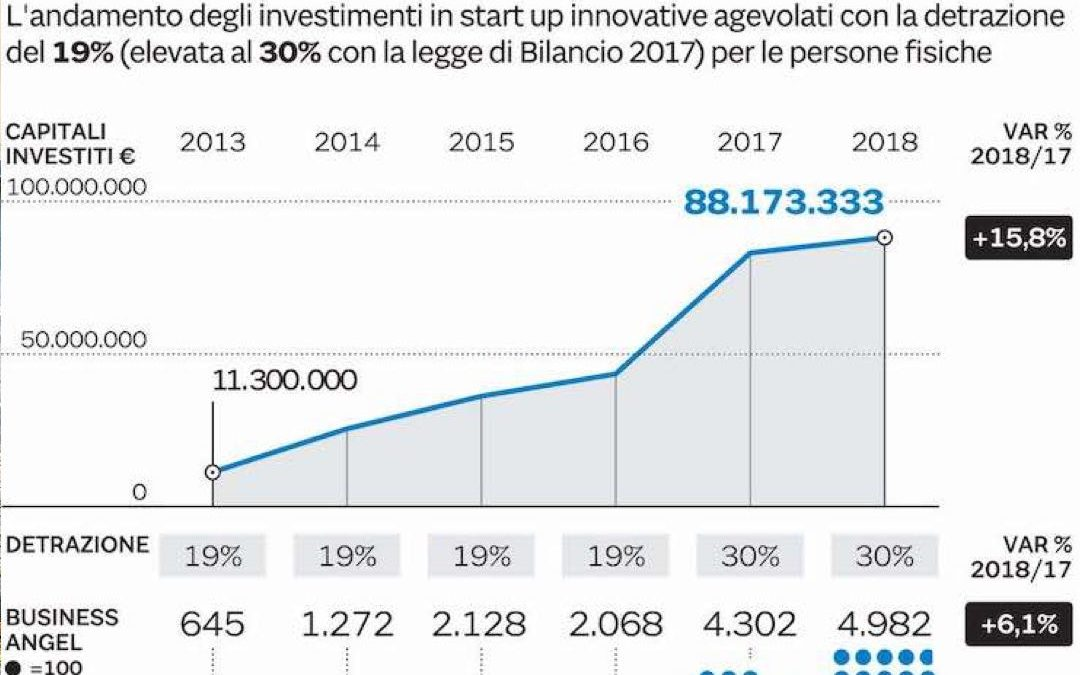 Il Sole 24 Ore: Startup, sale al 50% il premio per i piccoli business angel
